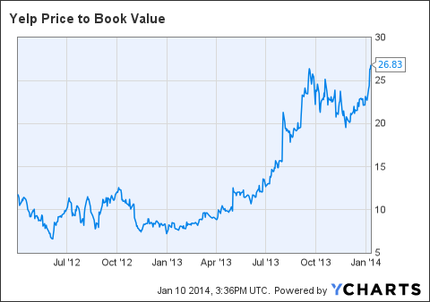 YELP Price to Book Value Chart