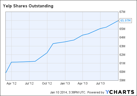 YELP Shares Outstanding Chart