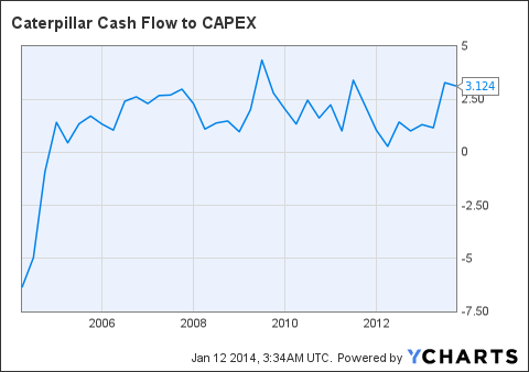 CAT Cash Flow to CAPEX Chart