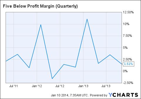 FIVE Profit Margin (Quarterly) Chart
