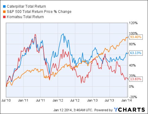 CAT Total Return Price Chart
