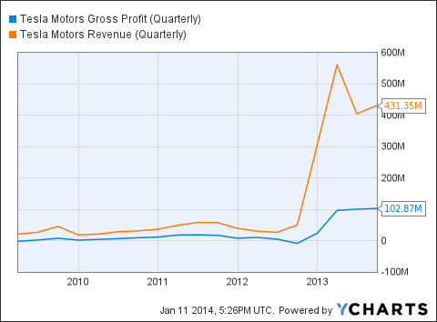 TSLA Gross Profit (Quarterly) Chart