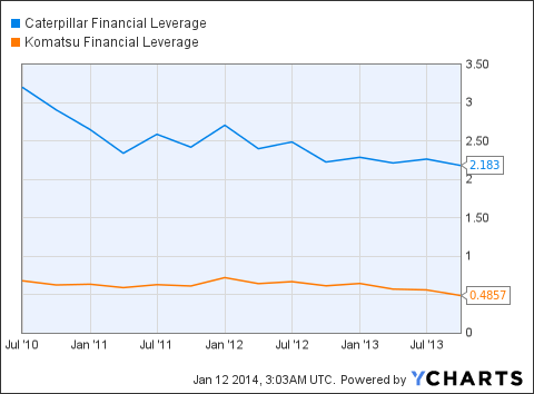 CAT Financial Leverage Chart