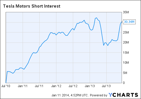 TSLA Short Interest Chart