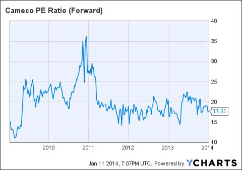 CCJ PE Ratio (Forward) Chart