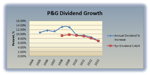 P&G Dividend Growth