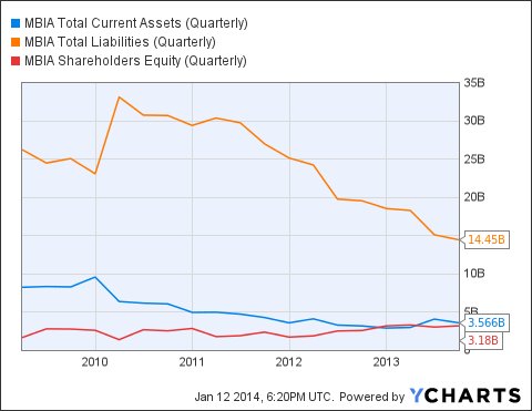 MBI Total Current Assets (Quarterly) Chart