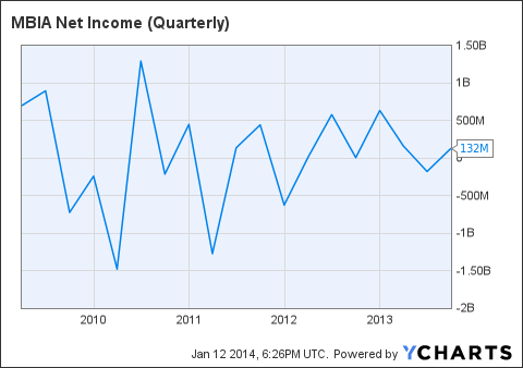 MBI Net Income (Quarterly) Chart