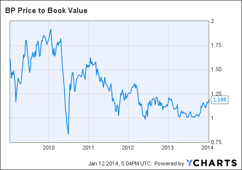 BP Price to Book Value Chart