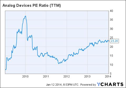 ADI PE Ratio (NYSE:<a href='http://seekingalpha.com/symbol/TTM' title='Tata Motors Limited'>TTM</a>) Chart
