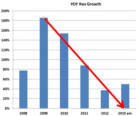 YOY Growth