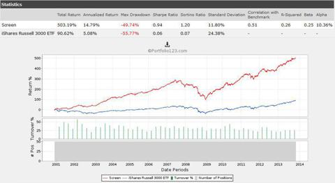 SI % Outstanding Shares