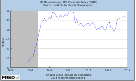 ISM Manufacturing Index, 5 Year Historical