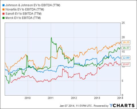 JNJ EV to EBITDA (<a href='http://seekingalpha.com/symbol/TTM' title='Tata Motors Limited'>TTM</a>) Chart