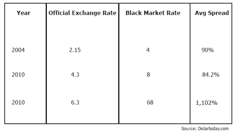Spread between the black market exchange rate and the official exchange rate for the Venezuelan Bolivar