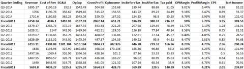 Spreadsheet Work on PETM