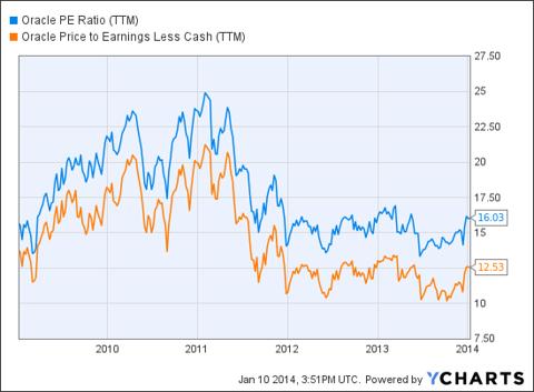 ORCL PE Ratio (NYSE:<a href='http://seekingalpha.com/symbol/TTM' title='Tata Motors Limited'>TTM</a>) Chart