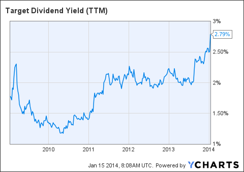 TGT Dividend Yield (NYSE:<a href='http://seekingalpha.com/symbol/TTM' title='Tata Motors Limited'>TTM</a>) Chart