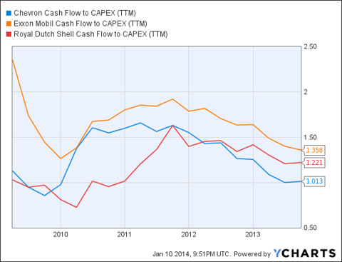 CVX Cash Flow to CAPEX (NYSE:<a href='http://seekingalpha.com/symbol/TTM' title='Tata Motors Limited'>TTM</a>) Chart