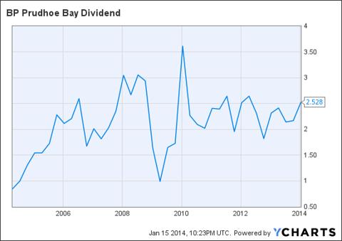 BPT Dividend Chart