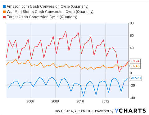AMZN Cash Conversion Cycle (Quarterly) Chart