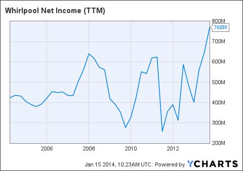 WHR Net Income (<a href=