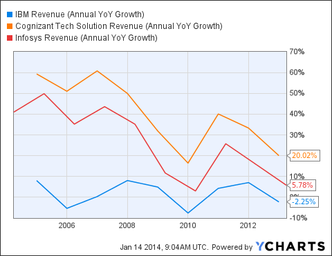 IBM Revenue (Annual YoY Growth) Chart