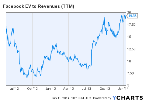 FB EV to Revenues (NYSE:<a href='http://seekingalpha.com/symbol/TTM' title='Tata Motors Limited'>TTM</a>) Chart