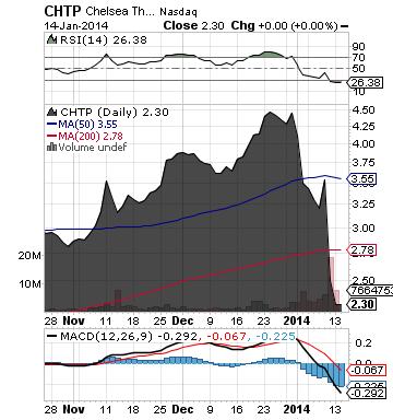https://staticseekingalpha.a.ssl.fastly.net/uploads/2014/1/15/saupload_chtp_chart.png