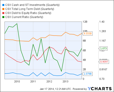 CSX Cash and ST Investments (Quarterly) Chart