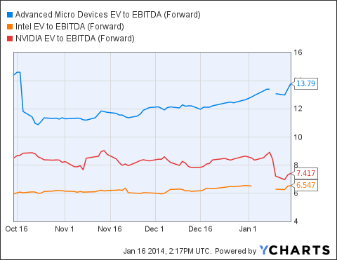 AMD EV to EBITDA (Forward) Chart