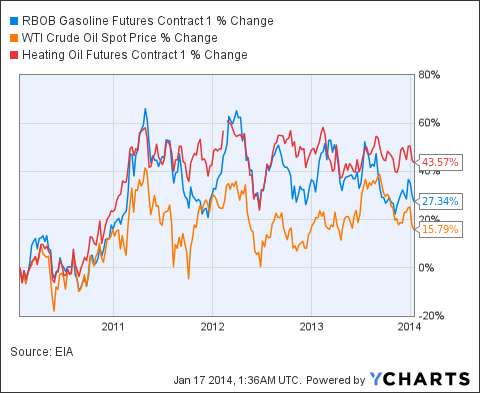 RBOB Gasoline Futures Contract 1 Chart