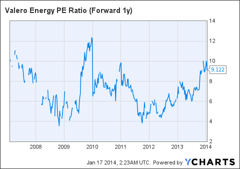 VLO PE Ratio (Forward 1y) Chart