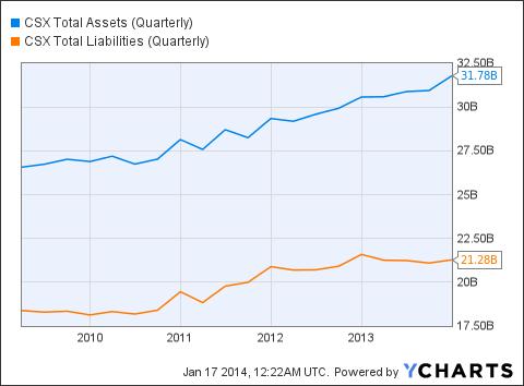 CSX Total Assets (Quarterly) Chart