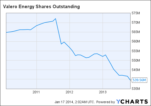 VLO Shares Outstanding Chart