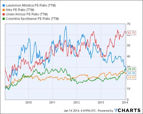 LULU PE Ratio (NYSE:<a href='http://seekingalpha.com/symbol/TTM' title='Tata Motors Limited'>TTM</a>) Chart
