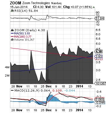 https://staticseekingalpha.a.ssl.fastly.net/uploads/2014/1/16/saupload_zoom_chart2.png