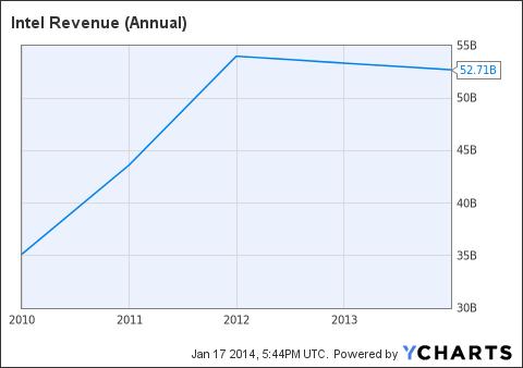 INTC Revenue (Annual) Chart