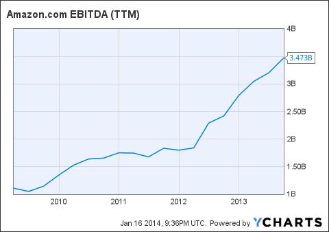 AMZN EBITDA (NYSE:<a href='http://seekingalpha.com/symbol/TTM' title='Tata Motors Limited'>TTM</a>) Chart