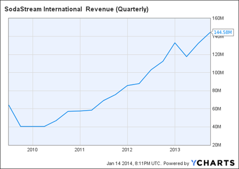 SODA Revenue (Quarterly) Chart