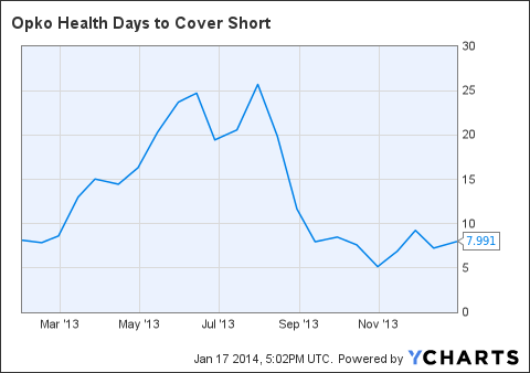 OPK Days to Cover Short Chart