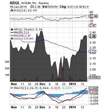 https://staticseekingalpha.a.ssl.fastly.net/uploads/2014/1/17/saupload_arql_chart.png