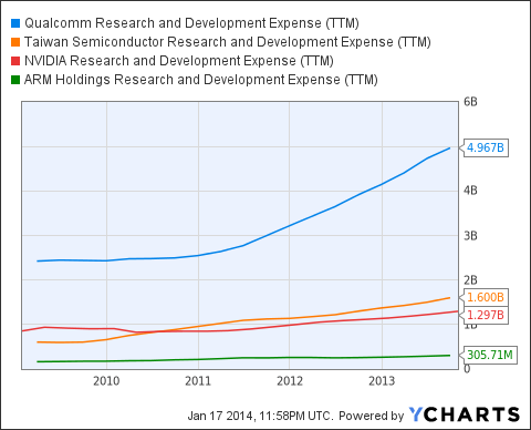QCOM Research and Development Expense (<a href='http://seekingalpha.com/symbol/TTM' title='Tata Motors Limited'>TTM</a>) Chart