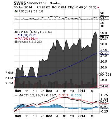 https://staticseekingalpha.a.ssl.fastly.net/uploads/2014/1/17/saupload_swks_chart.png
