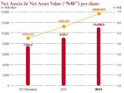 NAV growth