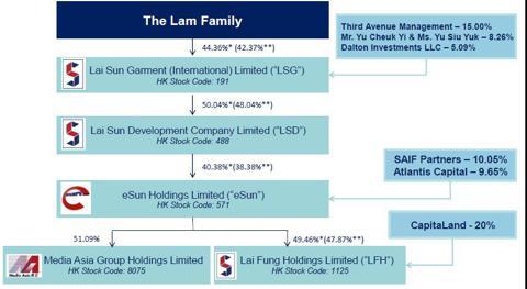Substantial shareholders in Lai Sun
