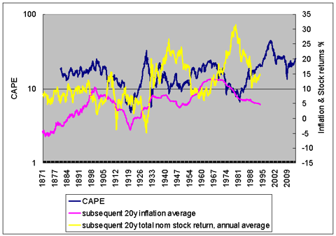 CAPE, inflation, and nominal returns, 20 year