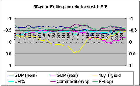 Rolling correlation P/E vs GDP, Inflation, Commodities, Bond Yields