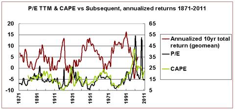 P/E, CAPE, future nominal returns 1871-2011