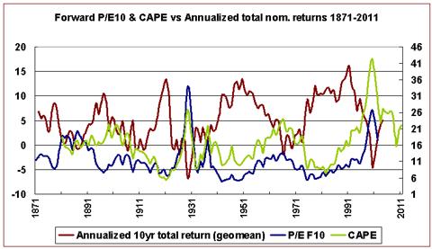 PEF10, CAPE, and future returns